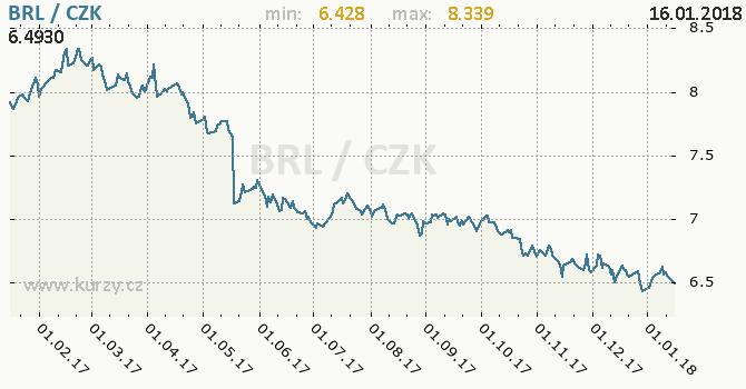 Graf česká koruna a brazilský real