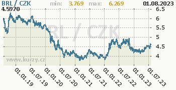 Brazilský real graf BRL / CZK denní hodnoty, 5 let, formát 350 x 180 (px) PNG