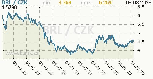 Brazilský real graf BRL / CZK denní hodnoty, 5 let, formát 500 x 260 (px) PNG