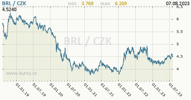 Brazilský real graf BRL / CZK denní hodnoty, 5 let, formát 670 x 350 (px) PNG
