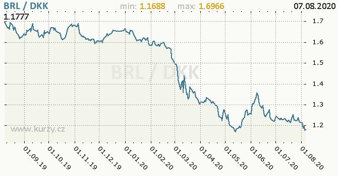 Vývoj kurzu BRL/DKK - graf
