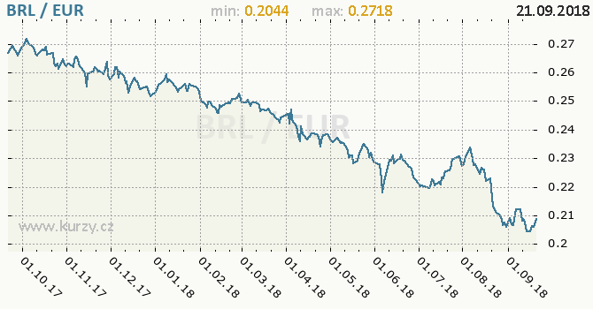 Vývoj kurzu BRL/EUR - graf