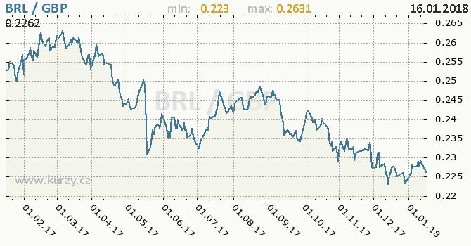 Graf britská libra a brazilský real