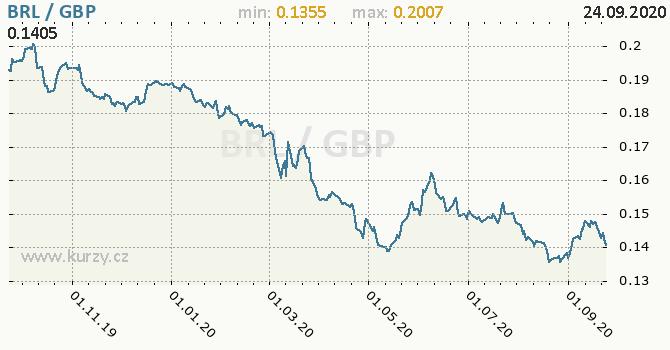 Vývoj kurzu BRL/GBP - graf