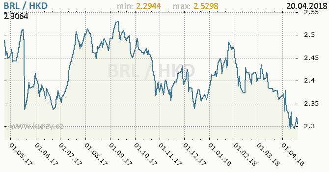 Vývoj kurzu BRL/HKD - graf