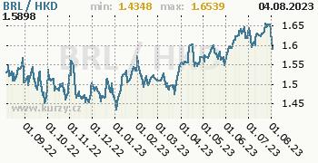 Graf BRL / HKD denní hodnoty, 1 rok, formát 350 x 180 (px) PNG