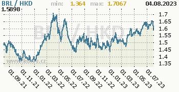 Graf BRL / HKD denní hodnoty, 2 roky, formát 350 x 180 (px) PNG