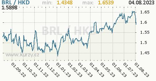 Graf BRL / HKD denní hodnoty, 1 rok, formát 500 x 260 (px) PNG