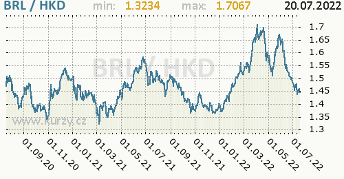 Graf BRL / HKD denní hodnoty, 2 roky, formát 500 x 260 (px) PNG