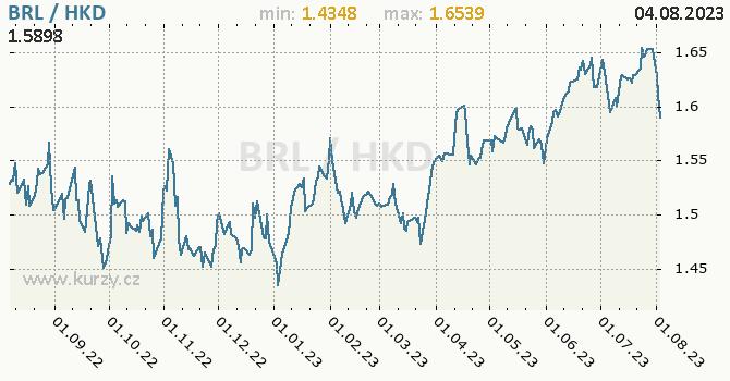 Graf BRL / HKD denní hodnoty, 1 rok, formát 670 x 350 (px) PNG
