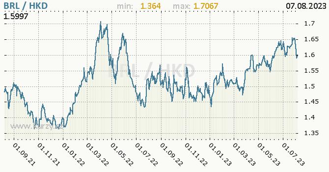 Graf BRL / HKD denní hodnoty, 2 roky, formát 670 x 350 (px) PNG