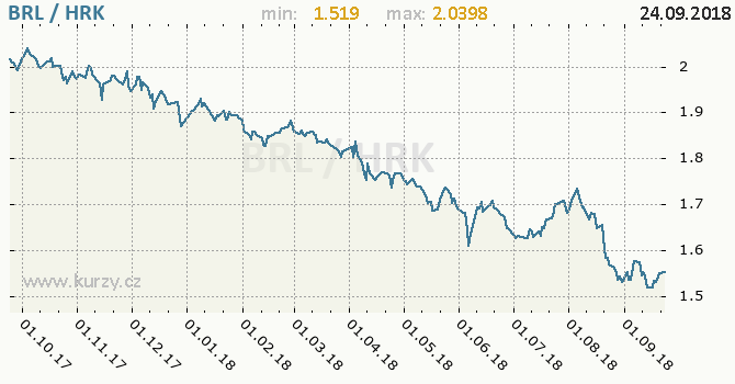 Vývoj kurzu BRL/HRK - graf