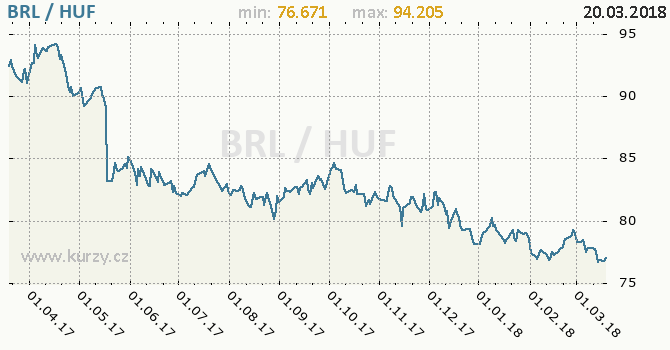 Vývoj kurzu BRL/HUF - graf