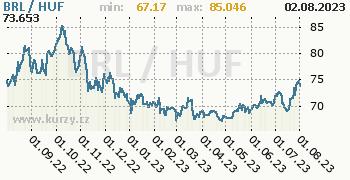 Graf BRL / HUF denní hodnoty, 1 rok, formát 350 x 180 (px) PNG