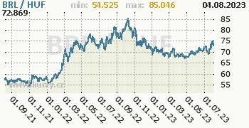 Graf BRL / HUF denní hodnoty, 2 roky, formát 350 x 180 (px) PNG