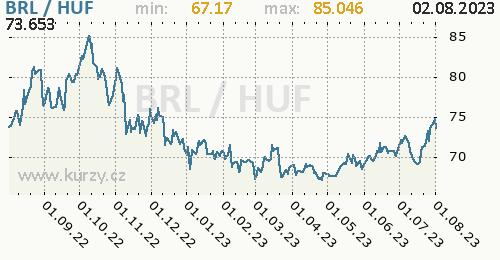 Graf BRL / HUF denní hodnoty, 1 rok, formát 500 x 260 (px) PNG
