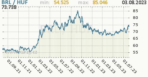 Graf BRL / HUF denní hodnoty, 2 roky, formát 500 x 260 (px) PNG