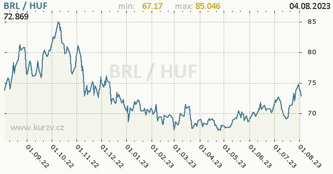Graf BRL / HUF denní hodnoty, 1 rok, formát 670 x 350 (px) PNG