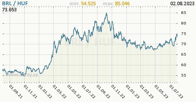 Graf BRL / HUF denní hodnoty, 2 roky, formát 670 x 350 (px) PNG