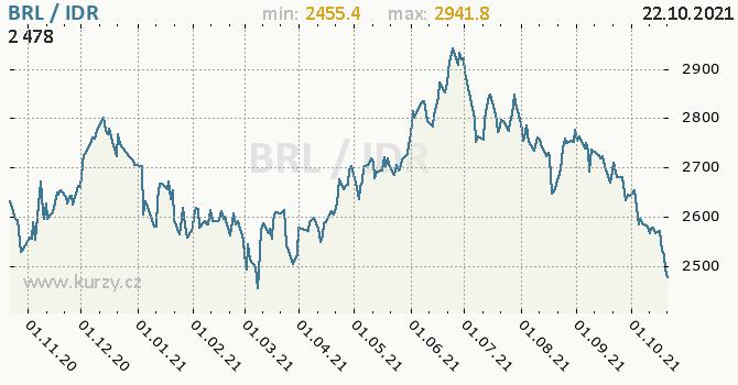Vývoj kurzu BRL/IDR - graf