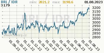 Graf BRL / IDR denní hodnoty, 1 rok, formát 350 x 180 (px) PNG