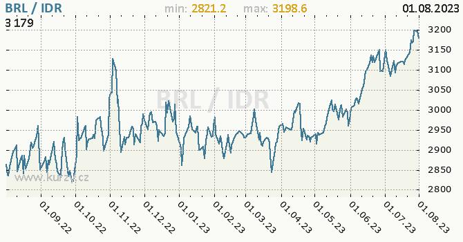 Graf BRL / IDR denní hodnoty, 1 rok, formát 670 x 350 (px) PNG