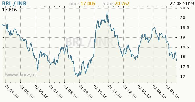 Vývoj kurzu BRL/INR - graf