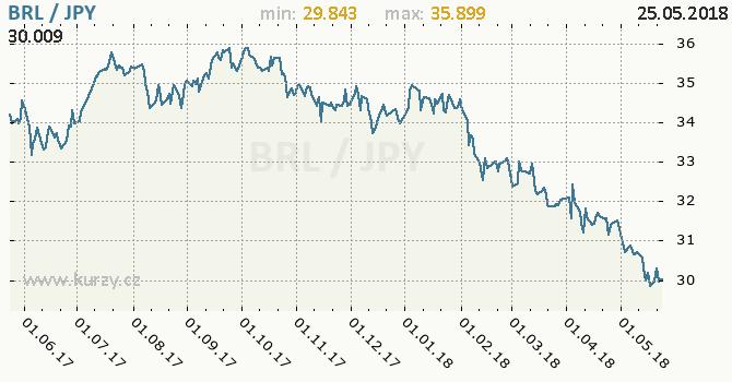 Vývoj kurzu BRL/JPY - graf