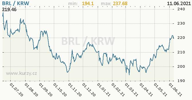 Vývoj kurzu BRL/KRW - graf