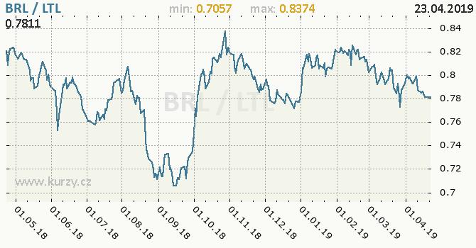 Vývoj kurzu BRL/LTL - graf