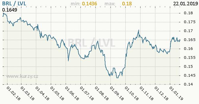 Vývoj kurzu BRL/LVL - graf