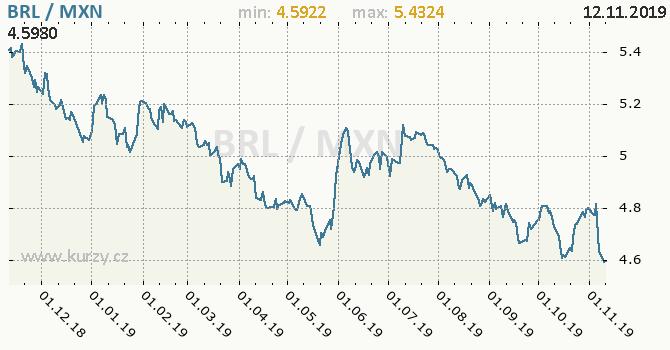 Vývoj kurzu BRL/MXN - graf