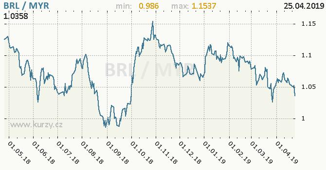 Vývoj kurzu BRL/MYR - graf