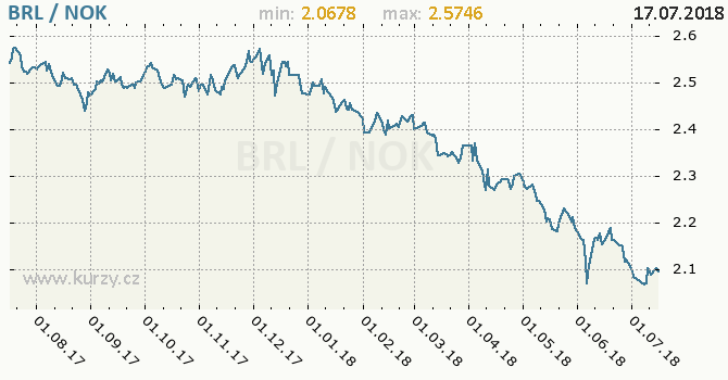 Vývoj kurzu BRL/NOK - graf