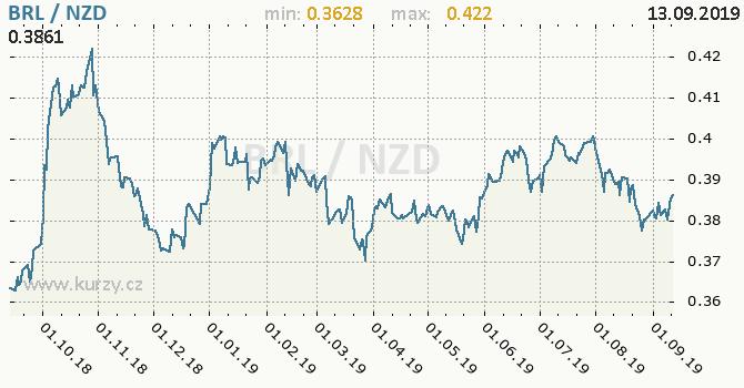 Vývoj kurzu BRL/NZD - graf