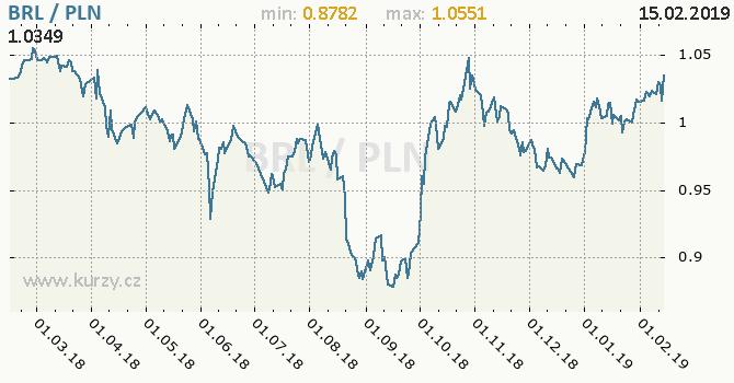 Vývoj kurzu BRL/PLN - graf