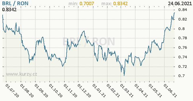 Vývoj kurzu BRL/RON - graf