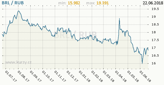Vývoj kurzu BRL/RUB - graf