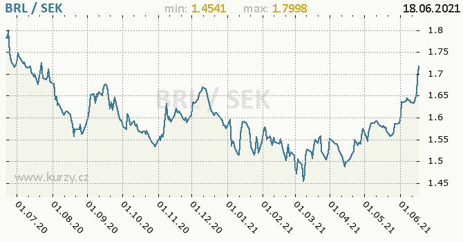 Vývoj kurzu BRL/SEK - graf