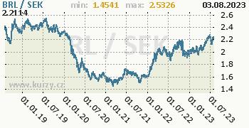 Graf BRL / SEK denní hodnoty, 5 let, formát 350 x 180 (px) PNG