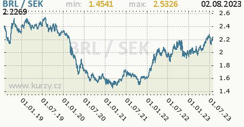 Graf BRL / SEK denní hodnoty, 5 let, formát 500 x 260 (px) PNG