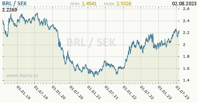 Graf BRL / SEK denní hodnoty, 5 let, formát 670 x 350 (px) PNG