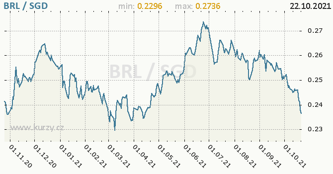 Vývoj kurzu BRL/SGD - graf