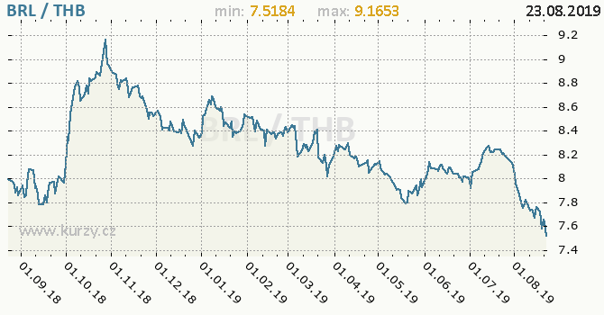 Vývoj kurzu BRL/THB - graf