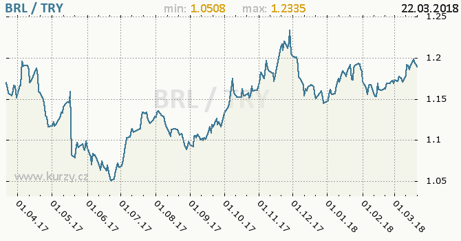 Vývoj kurzu BRL/TRY - graf