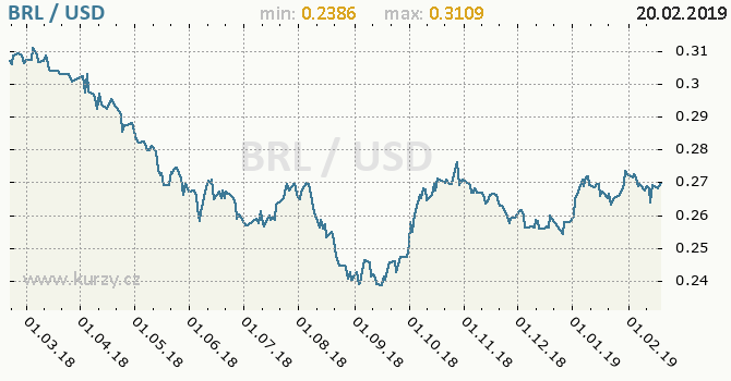 Vývoj kurzu BRL/USD - graf