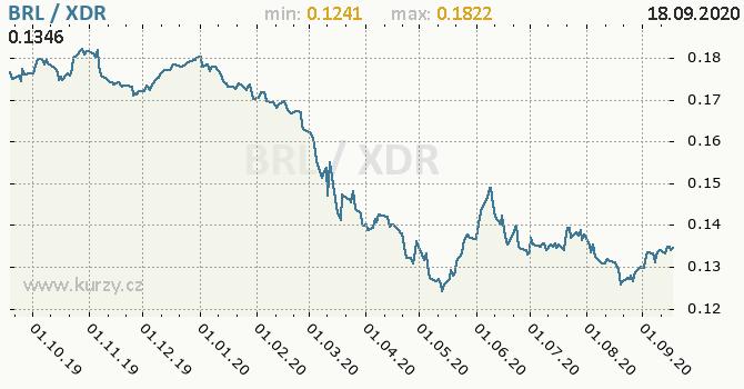 Vývoj kurzu BRL/XDR - graf