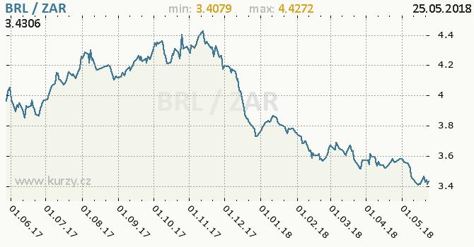 Vývoj kurzu BRL/ZAR - graf