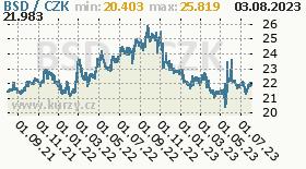 bahamský dolar, graf kurzu bahamského dolaru, BSD/CZK