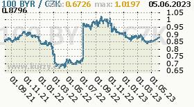běloruský rubl (starý), graf kursu běloruského rublu, BYR/CZK